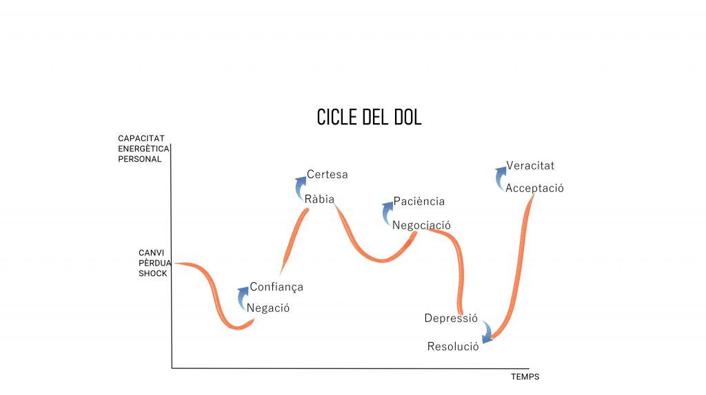 cicle del dol