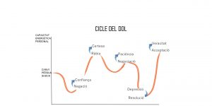 AFRONTAR CRISIS: Cicle del Dol